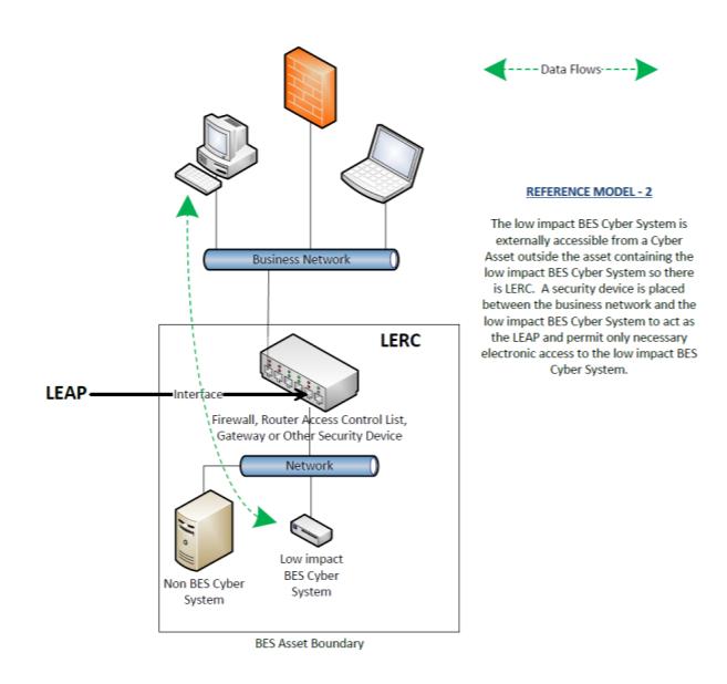 LERC diagram