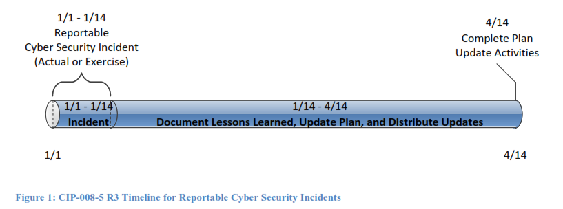 timeline for reportable cyber security incidents