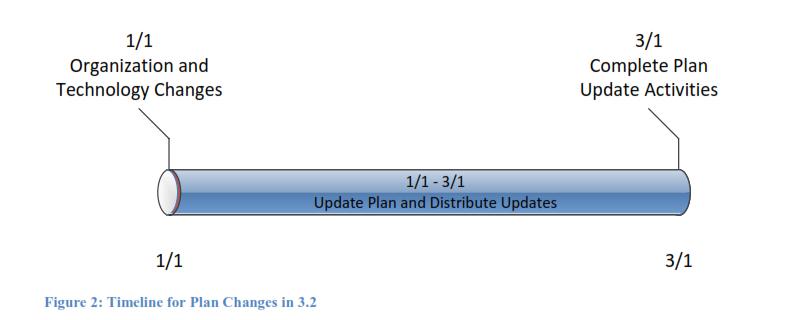 timeline for plan changes