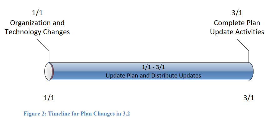 Timeline for plan changes