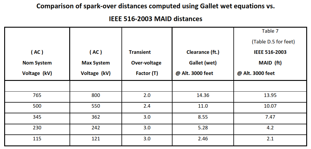comparison of spark-over distances