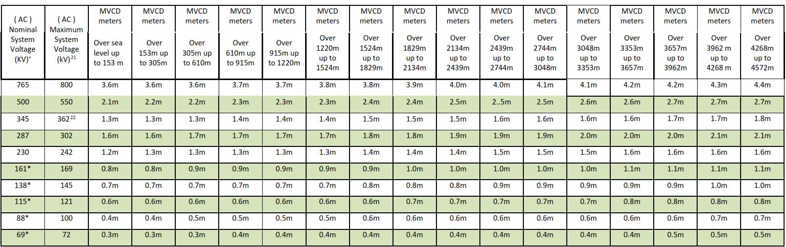 Minimum Vegetation Clearance Distances