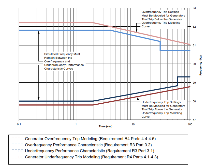 underfrequency load shedding program