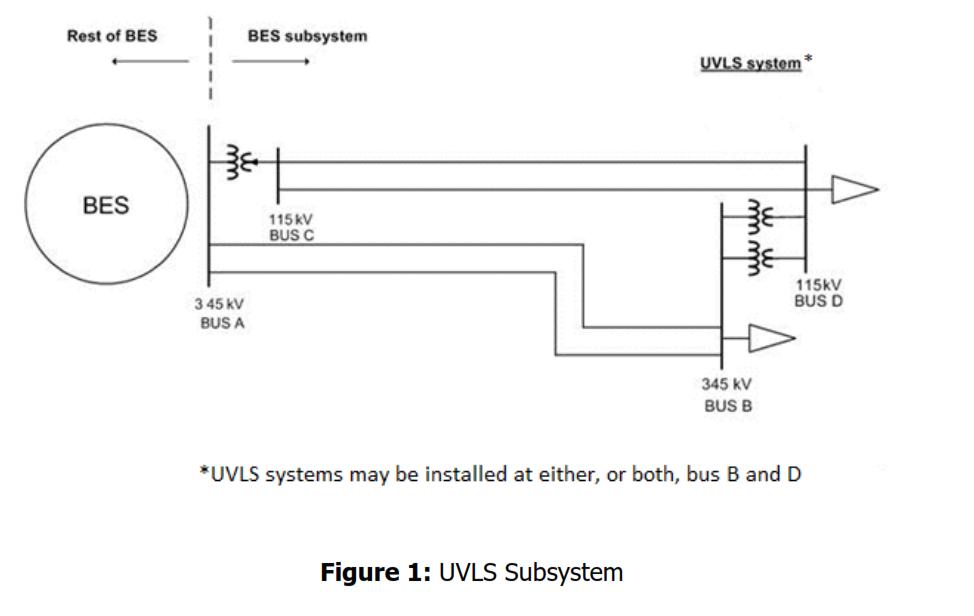UVLS Subsystem