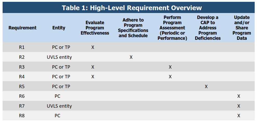 high-level requirement overview