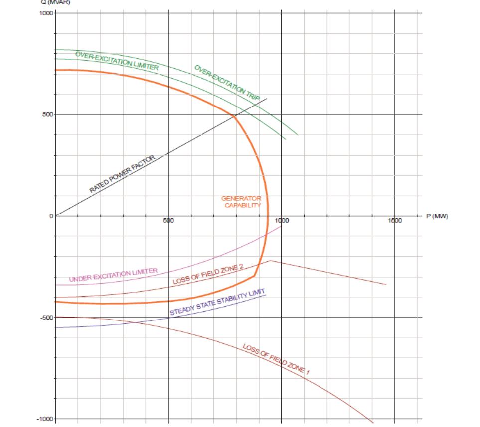 P-Q Diagram