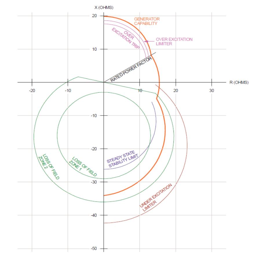 R-X Diagram