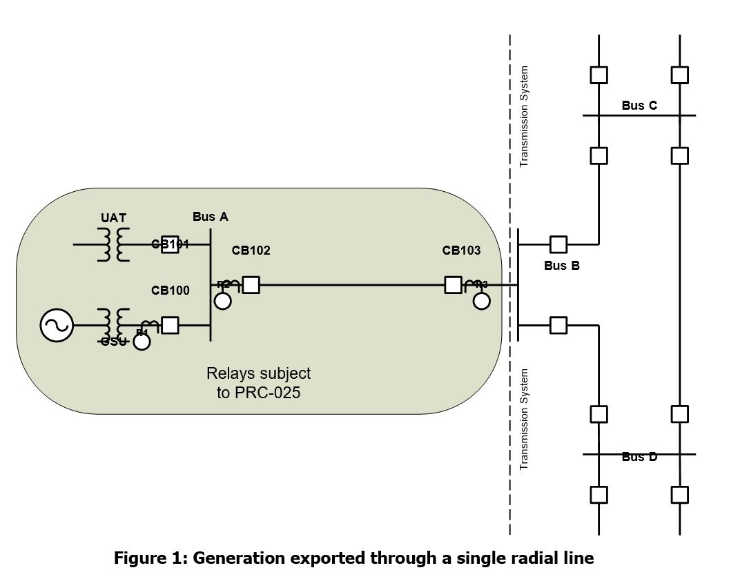 PRC-005-2: Figure 1: Generation exported through a single radial line