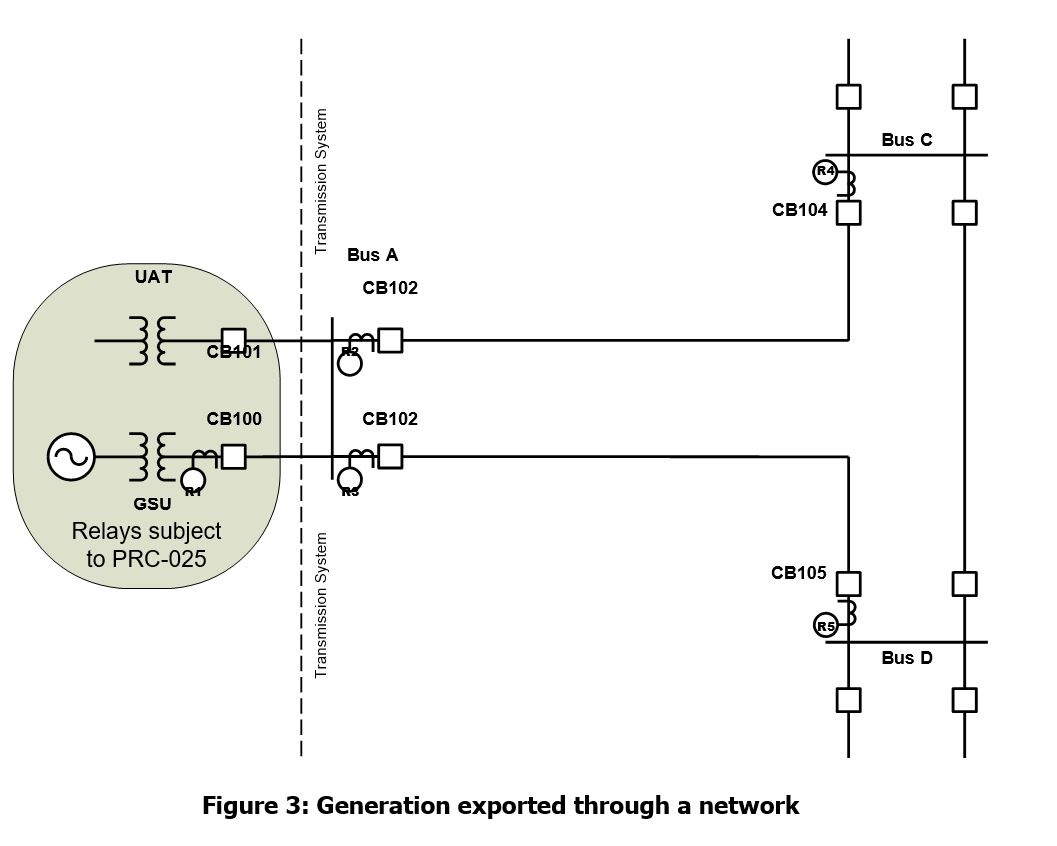 generation exported through a network