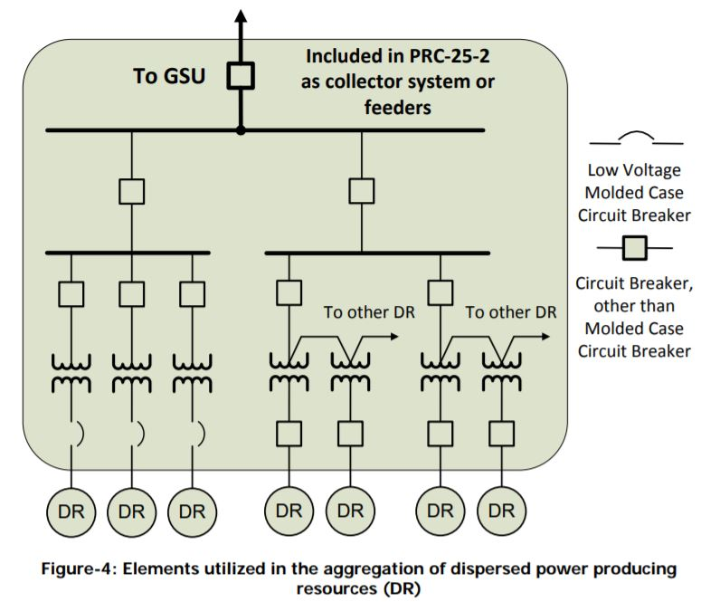 PRC-025-2: Figure-4: Elements utilized in the aggregation of dispersed power producing resources (DR)