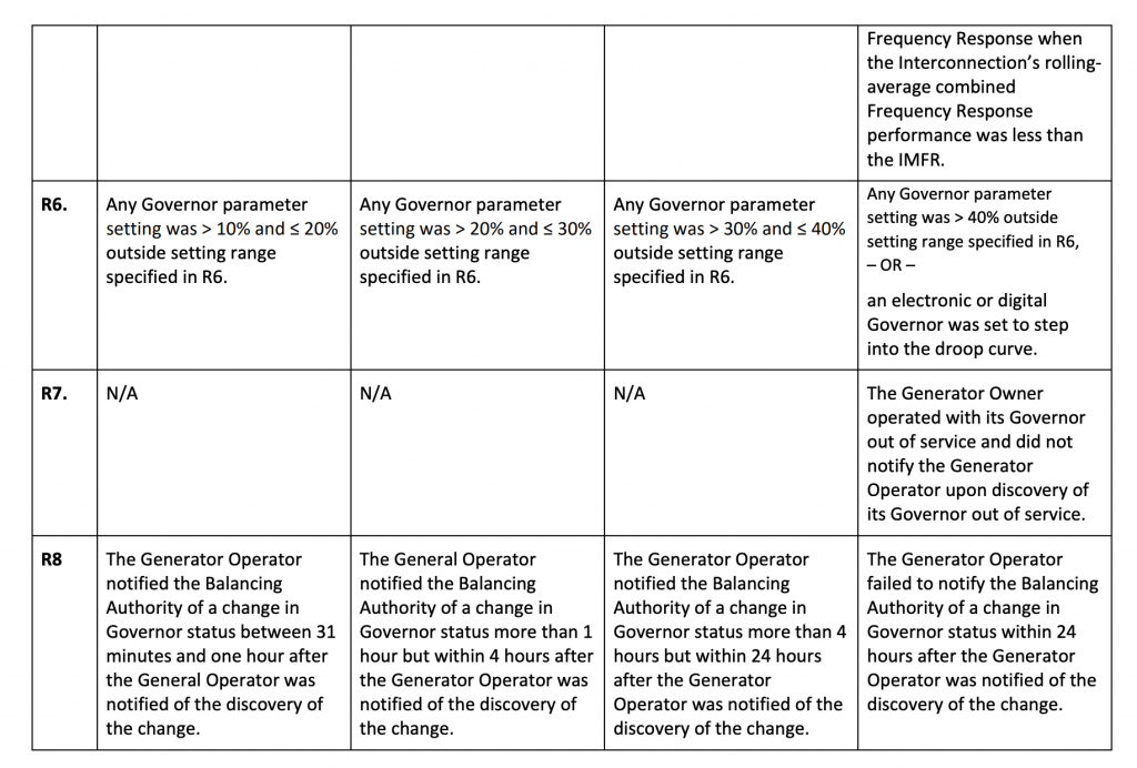 BAL-001-TRE-2 Violation Chart 2